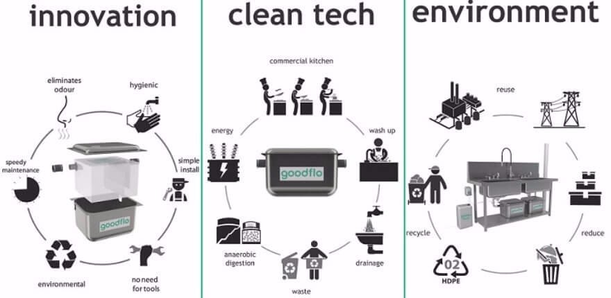 flow chart of innovation clean tech and environement